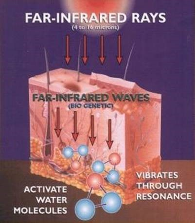 infrared body